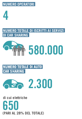 dati carsharing 2019