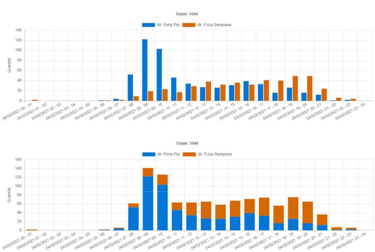Distribuzione dei rilevamenti durante una giornata campione